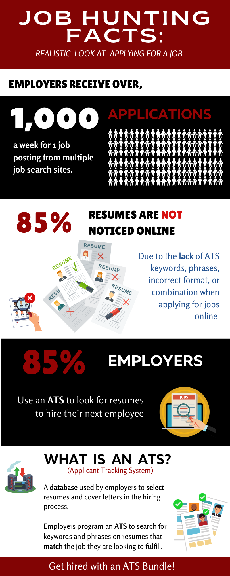ATS friendly resume format How to write a letter of resignation.